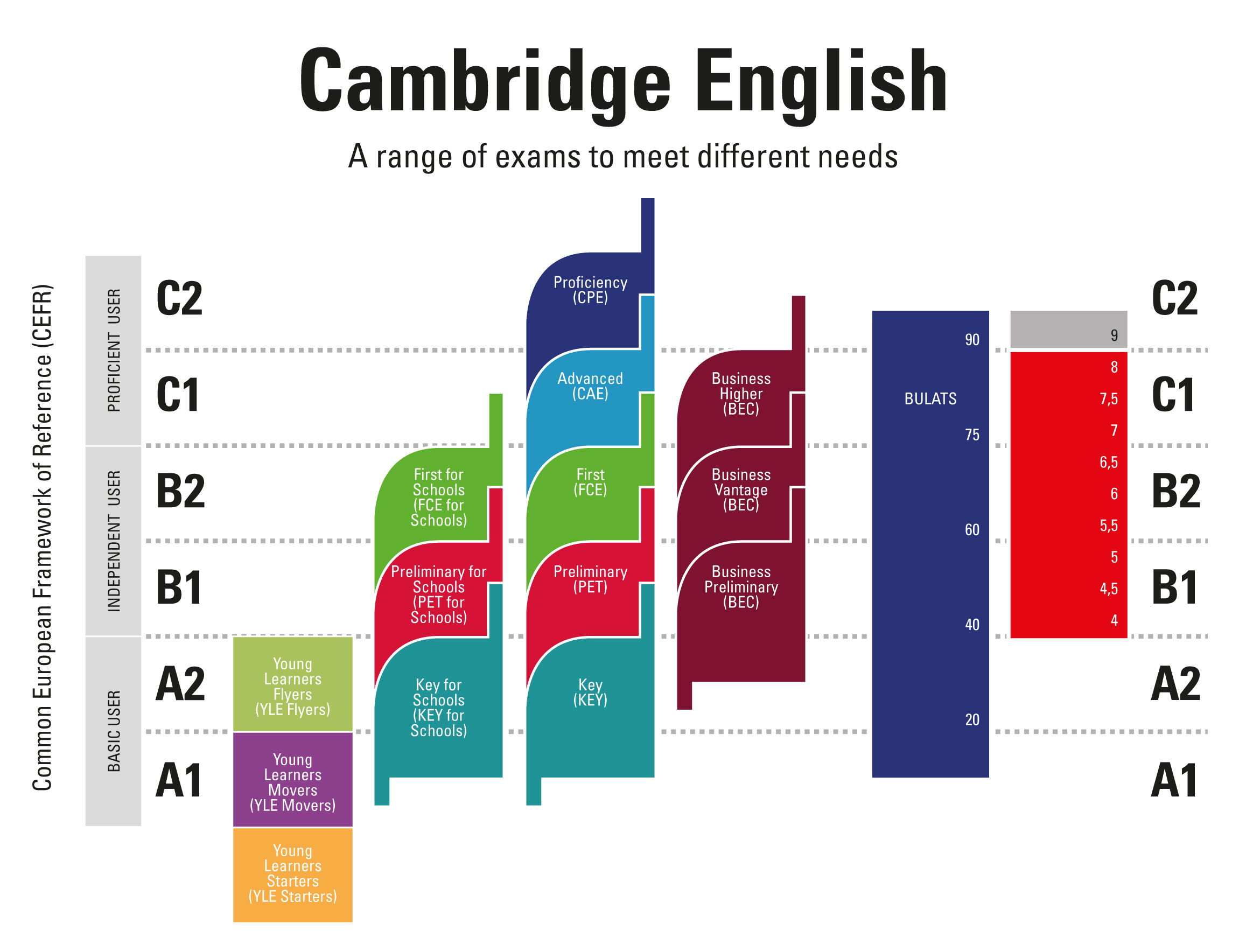 Grafico Cambridge v2