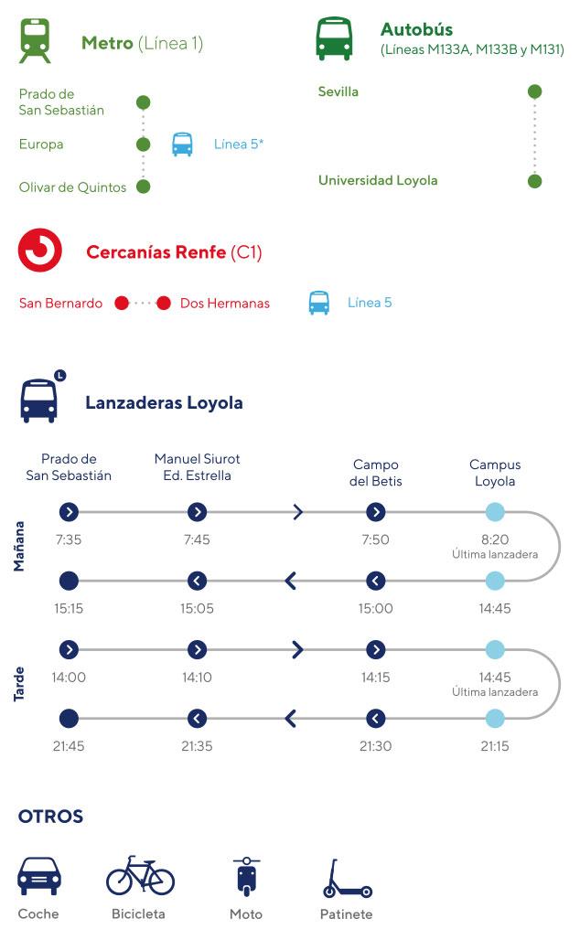 Instrucciones campus Sevilla - Cómo llegar